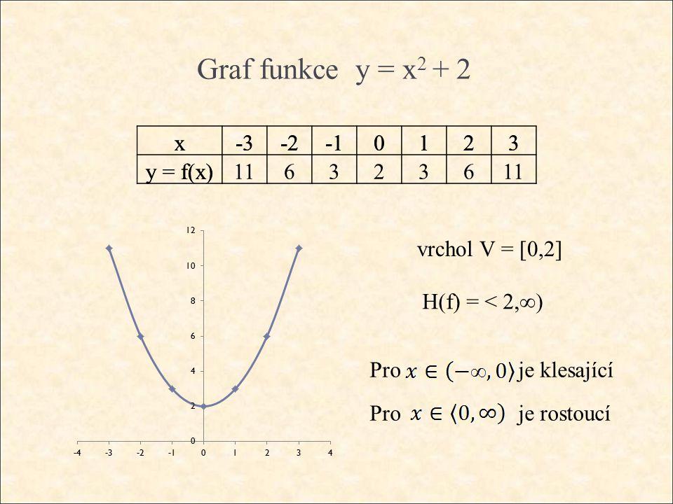 Graf funkce y = x 2 + 2 x-3-20123 y = f(x) vrchol V = [0,2] H(f) = < 2,∞) Pro je klesající Pro je rostoucí x-3-20123 y = f(x)1163236