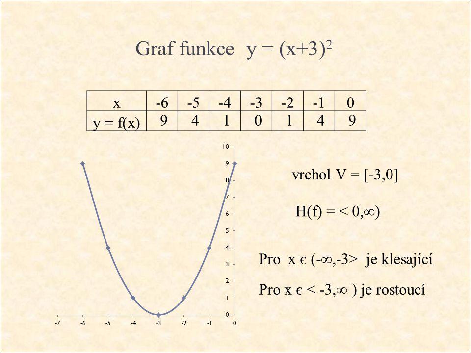 Graf funkce y = (x+3) 2 vrchol V = [-3,0] H(f) = < 0,∞) Pro x є (-∞,-3> je klesající Pro x є < -3,∞ ) je rostoucí 9410149 x-6-5-4-3-20 y = f(x)