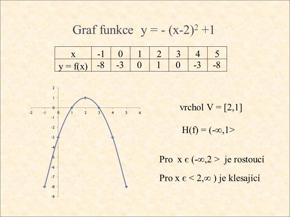 Graf funkce y = - (x-2) 2 +1 vrchol V = [2,1] H(f) = (-∞,1> Pro x є (-∞,2 > je rostoucí Pro x є < 2,∞ ) je klesající x012345 y = f(x) -8-3010 -8