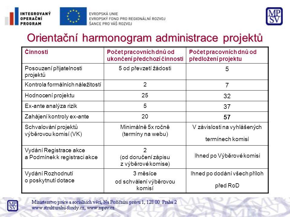 Orientační harmonogram administrace projektů ČinnostiPočet pracovních dnů od ukončení předchozí činnosti Počet pracovních dnů od předložení projektu P