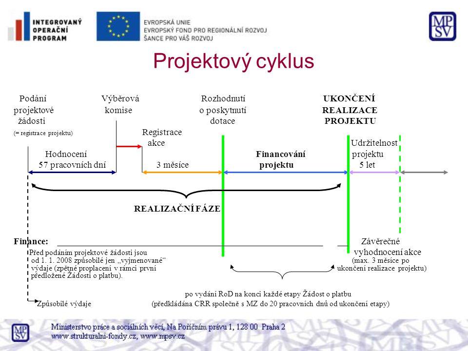 Projektový cyklus Podání Výběrová Rozhodnutí UKONČENÍ projektové komise o poskytnutí REALIZACE žádosti dotace PROJEKTU (= registrace projektu) Registr
