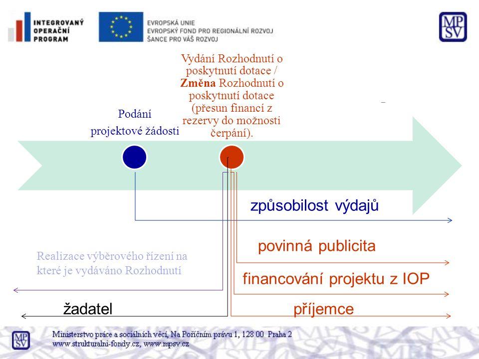 Podání projektové žádosti Vydání Rozhodnutí o poskytnutí dotace / Změna Rozhodnutí o poskytnutí dotace (přesun financí z rezervy do možnosti čerpání).