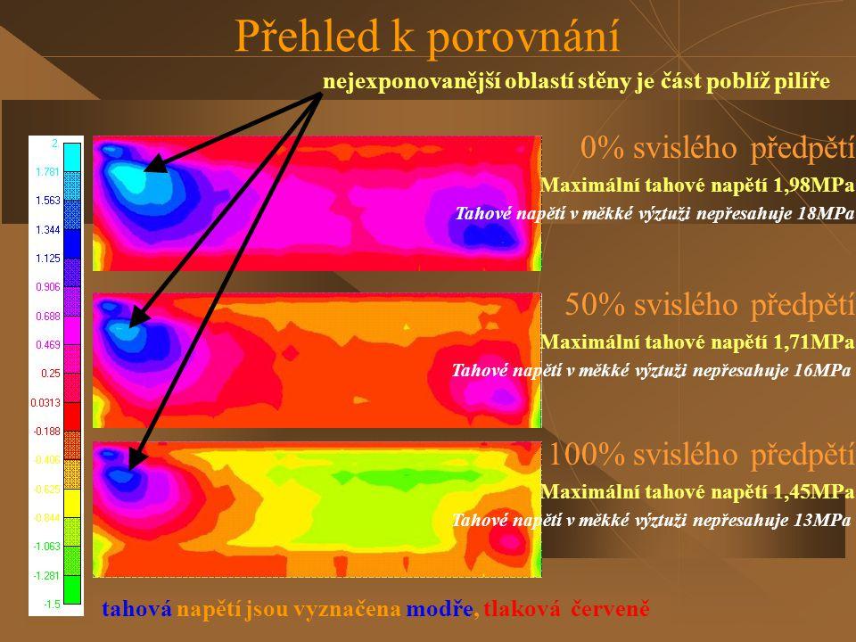 Přehled k porovnání tahová napětí jsou vyznačena modře, tlaková červeně 100% svislého předpětí Maximální tahové napětí 1,45MPa Tahové napětí v měkké v