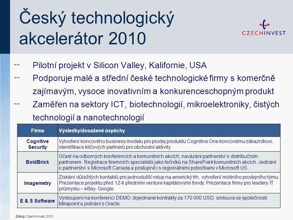 ╌ Pilotní projekt v Silicon Valley, Kalifornie, USA ╌ Podporuje malé a střední české technologické firmy s komerčně zajímavým, vysoce inovativním a konkurenceschopným produkt ╌ Zaměřen na sektory ICT, biotechnologií, mikroelektroniky, čistých technologií a nanotechnologií Český technologický akcelerátor 2010 FirmaVýsledky/dosažené úspěchy Cognitive Security Vytvoření koncového business modelu pro prodej produktu Cognitive One koncovému zákazníkovi, identifikace klíčových partnerů pro obchodní aktivity BoldBrick Účast na odborných konferencích a komunitních akcích, navázání partnerství s distribučním partnerem.