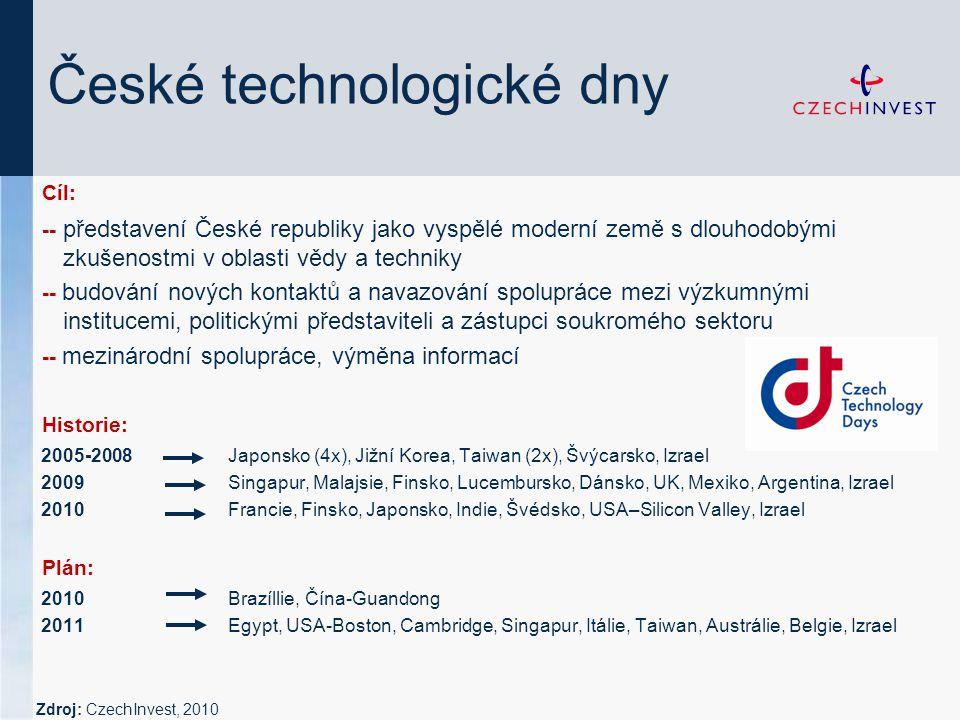 České technologické dny Cíl: -- představení České republiky jako vyspělé moderní země s dlouhodobými zkušenostmi v oblasti vědy a techniky -- budování nových kontaktů a navazování spolupráce mezi výzkumnými institucemi, politickými představiteli a zástupci soukromého sektoru -- mezinárodní spolupráce, výměna informací Historie: 2005-2008Japonsko (4x), Jižní Korea, Taiwan (2x), Švýcarsko, Izrael 2009Singapur, Malajsie, Finsko, Lucembursko, Dánsko, UK, Mexiko, Argentina, Izrael 2010Francie, Finsko, Japonsko, Indie, Švédsko, USA–Silicon Valley, Izrael Plán: 2010Brazíllie, Čína-Guandong 2011Egypt, USA-Boston, Cambridge, Singapur, Itálie, Taiwan, Austrálie, Belgie, Izrael Zdroj: CzechInvest, 2010