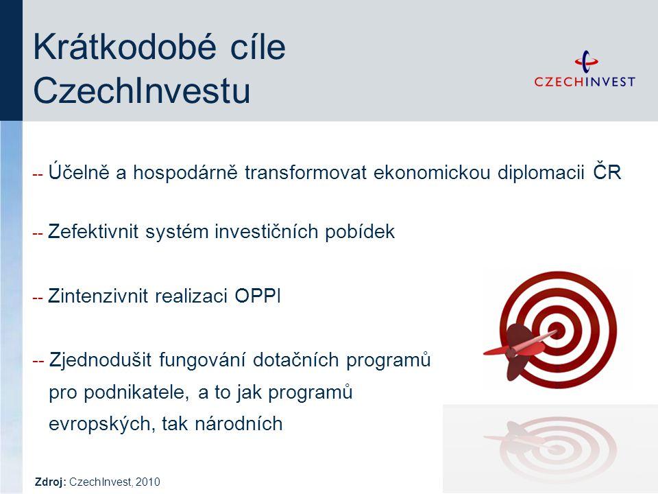 Krátkodobé cíle CzechInvestu -- Účelně a hospodárně transformovat ekonomickou diplomacii ČR -- Zefektivnit systém investičních pobídek -- Zintenzivnit realizaci OPPI -- Zjednodušit fungování dotačních programů pro podnikatele, a to jak programů evropských, tak národních Zdroj: CzechInvest, 2010