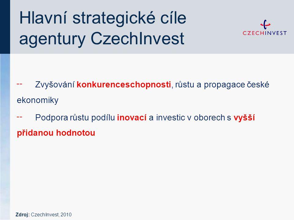 Hlavní strategické cíle agentury CzechInvest ╌ Zvyšování konkurenceschopnosti, růstu a propagace české ekonomiky ╌ Podpora růstu podílu inovací a investic v oborech s vyšší přidanou hodnotou Zdroj: CzechInvest, 2010