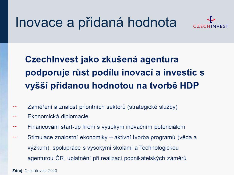 Inovace a přidaná hodnota CzechInvest jako zkušená agentura podporuje růst podílu inovací a investic s vyšší přidanou hodnotou na tvorbě HDP ╌ Zaměření a znalost prioritních sektorů (strategické služby) ╌ Ekonomická diplomacie ╌ Financování start-up firem s vysokým inovačním potenciálem ╌ Stimulace znalostní ekonomiky – aktivní tvorba programů (věda a výzkum), spolupráce s vysokými školami a Technologickou agenturou ČR, uplatnění při realizaci podnikatelských záměrů