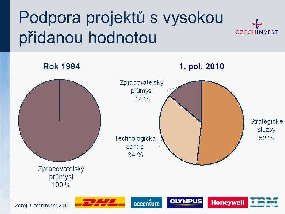 Podpora projektů s vysokou přidanou hodnotou Rok 19941. pol. 2010 Zpracovatelský průmysl 100 % Zdroj: CzechInvest, 2010