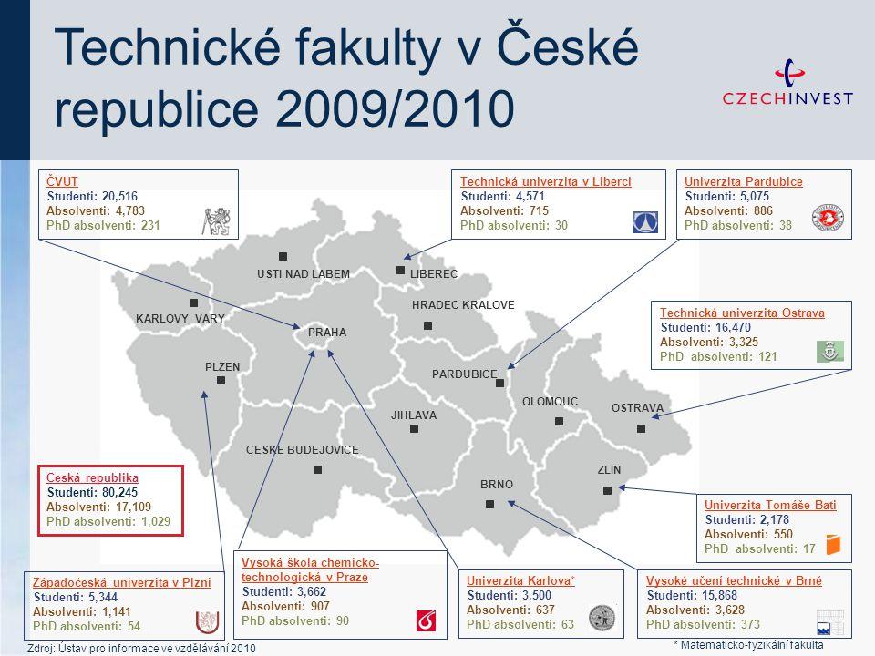 Technické fakulty v České republice 2009/2010 PRAHA CESKE BUDEJOVICE Západočeská univerzita v Plzni Studenti: 5,344 Absolventi: 1,141 PhD absolventi:
