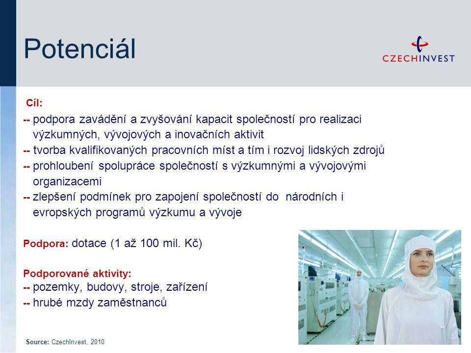 Potenciál Cíl: -- podpora zavádění a zvyšování kapacit společností pro realizaci výzkumných, vývojových a inovačních aktivit -- tvorba kvalifikovaných