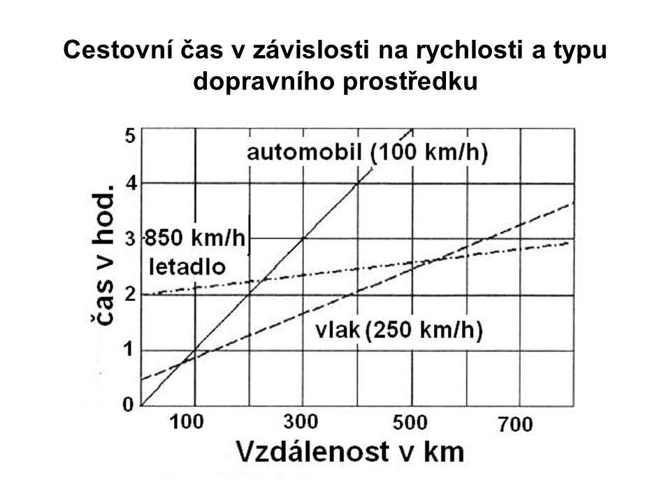 Cestovní čas v závislosti na rychlosti a typu dopravního prostředku