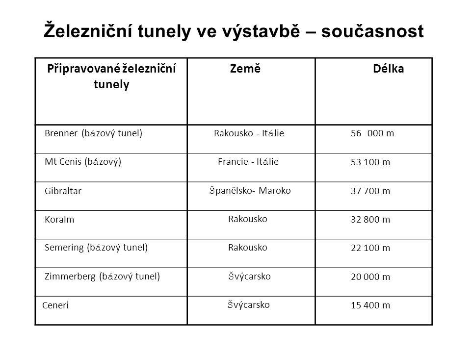 Připravované železniční tunely Země Délka Brenner (b á zový tunel) Rakousko - It á lie 56 000 m Mt Cenis (b á zový) Francie - It á lie 53 100 m Gibral