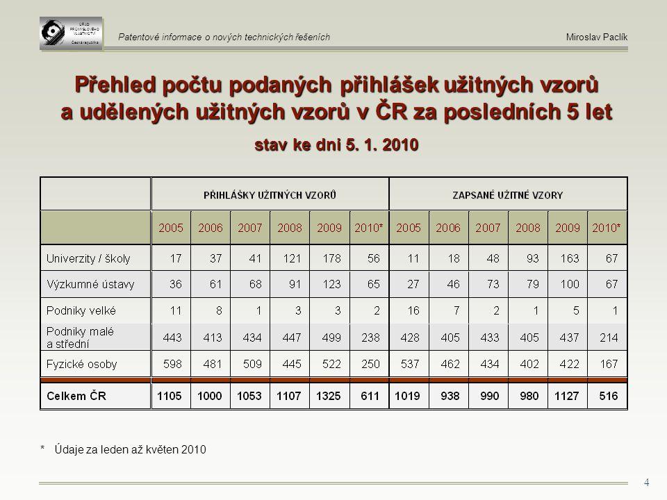 4 Přehled počtu podaných přihlášek užitných vzorů a udělených užitných vzorů v ČR za posledních 5 let stav ke dni 5.