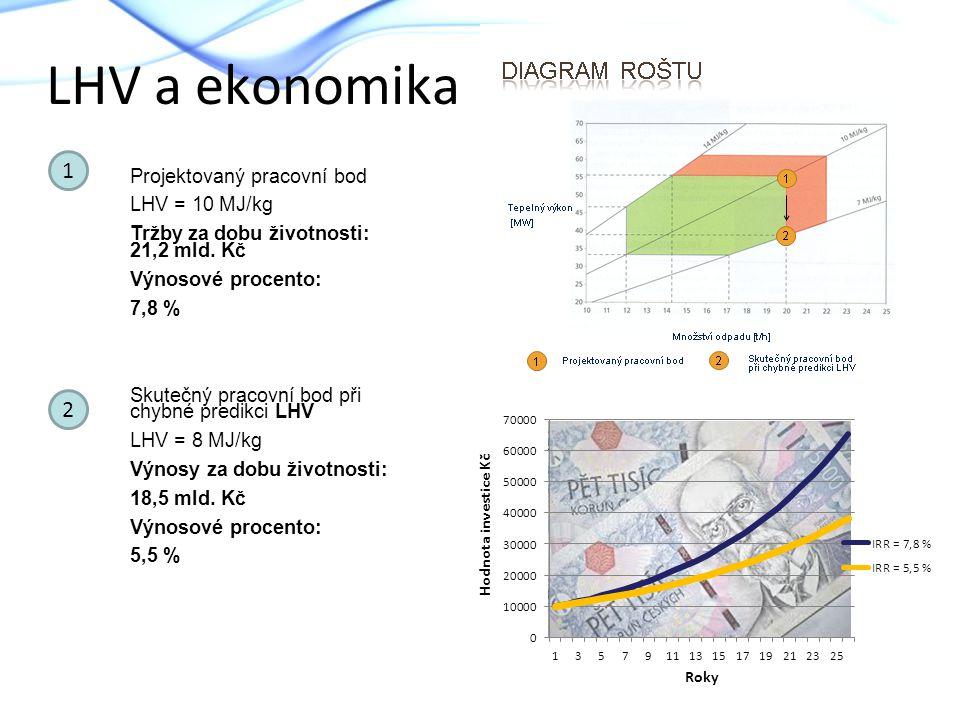 LHV a ekonomika 1 2 Projektovaný pracovní bod LHV = 10 MJ/kg Tržby za dobu životnosti: 21,2 mld. Kč Výnosové procento: 7,8 % Skutečný pracovní bod při