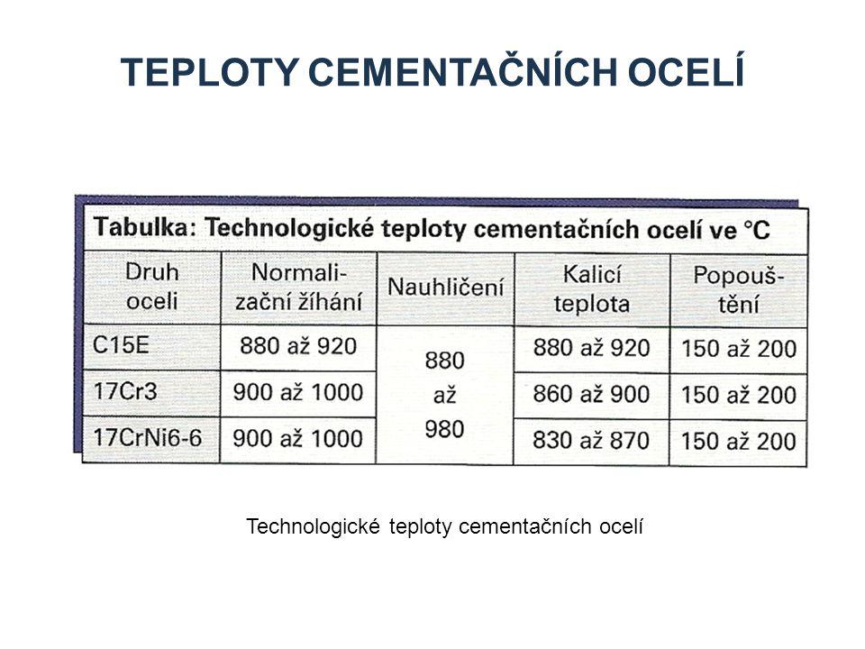 TEPLOTY CEMENTAČNÍCH OCELÍ Technologické teploty cementačních ocelí