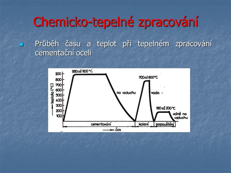 Chemicko-tepelné zpracování Průběh času a teplot při tepelném zpracování cementační oceli Průběh času a teplot při tepelném zpracování cementační oceli