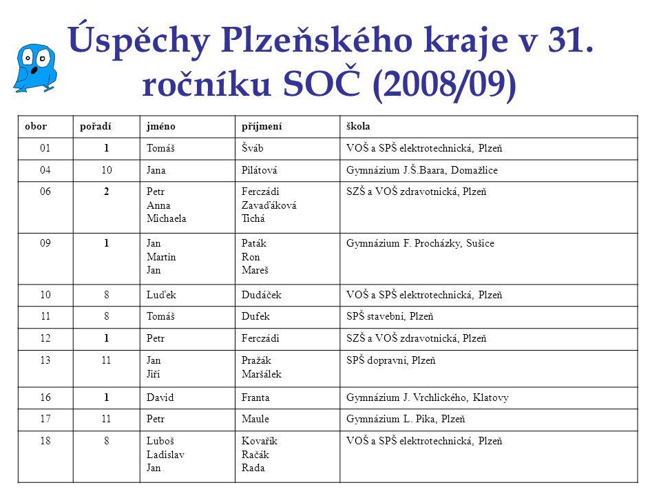 Úspěchy Plzeňského kraje v 31. ročníku SOČ (2008/09) oborpořadíjménopříjmeníškola 011TomᚊvábVOŠ a SPŠ elektrotechnická, Plzeň 0410JanaPilátováGymnáz