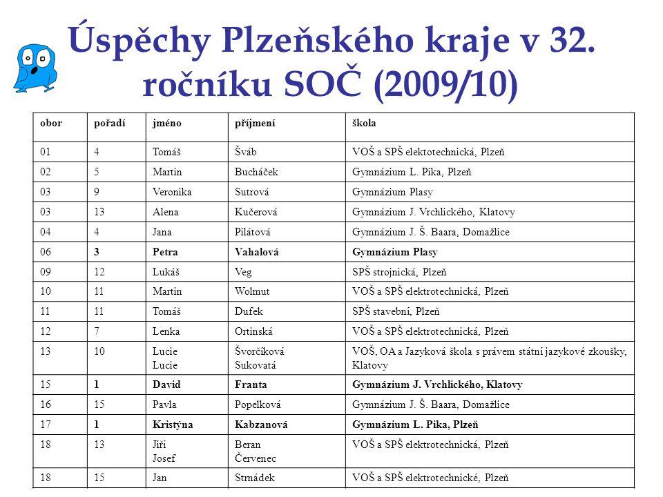 Úspěchy Plzeňského kraje v 32. ročníku SOČ (2009/10) oborpořadíjménopříjmeníškola 014TomᚊvábVOŠ a SPŠ elektotechnická, Plzeň 025MartinBucháčekGymnáz