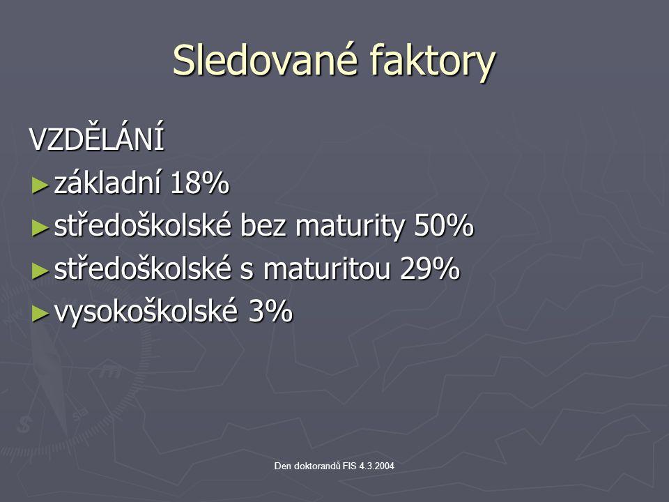 Den doktorandů FIS 4.3.2004 Sledované faktory VZDĚLÁNÍ ► základní 18% ► středoškolské bez maturity 50% ► středoškolské s maturitou 29% ► vysokoškolské 3%
