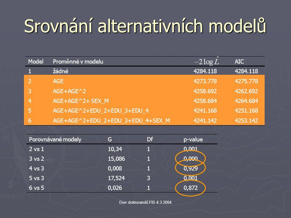 Den doktorandů FIS 4.3.2004 Odhad parametrů modelu VariableDFDF Parameter Estimate Standard Error Chi- Square Pr>ChiSqHazard Ratio 95% Hazard Ratio Confidence Limits AGE10.095560.032368.72170.00311.1001.0331.172 AGE^21-0.001490.000441711.43820.00070.9990.9980.999 SEX_M10.016270.099510.02670.87011.0160.8361.235 EDU_210.530160.1511312.30530.00051.6991.2642.285 EDU_310.611980.1603014.57520.00011.8441.3472.525 EDU_410.441360.321901.88000.17031.5550.8272.922