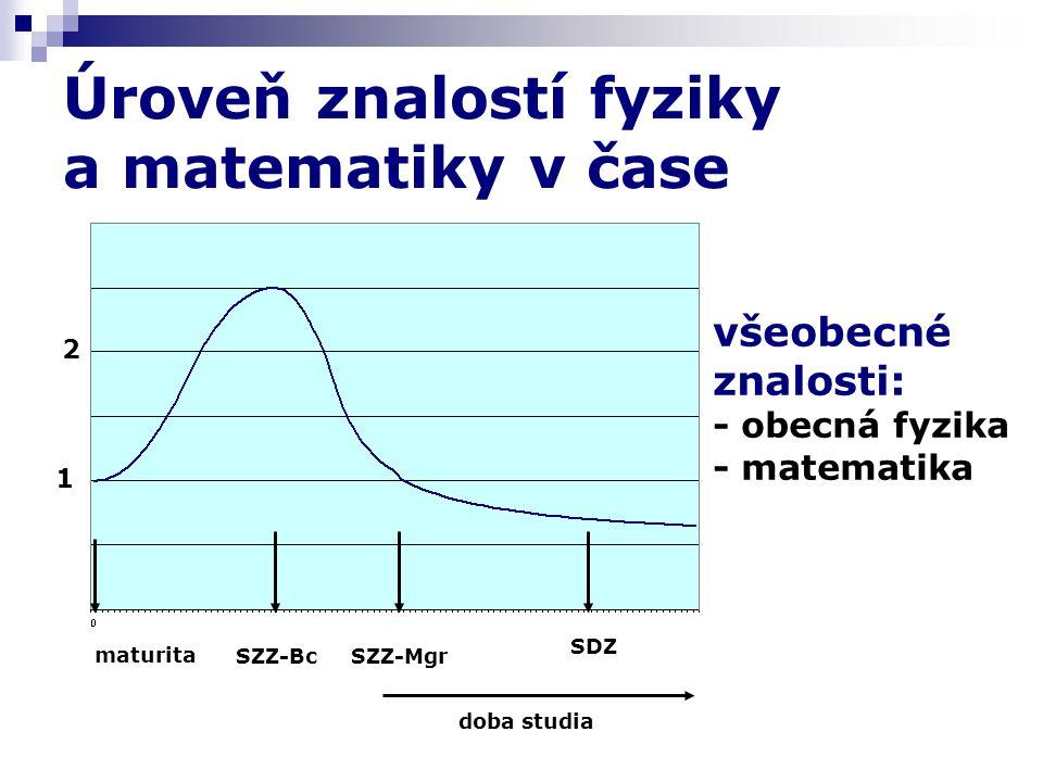 Úroveň znalostí fyziky a matematiky v čase maturita SZZ-BcSZZ-Mgr SDZ doba studia 1 2 všeobecné znalosti: - obecná fyzika - matematika