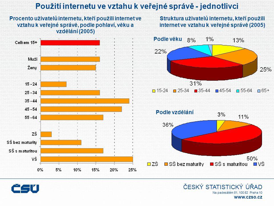 ČESKÝ STATISTICKÝ ÚŘAD Na padesátém 81, 100 82 Praha 10 www.czso.cz Použití internetu ve vztahu k veřejné správě - jednotlivci Podle věku Struktura uživatelů internetu, kteří použili internet ve vztahu k veřejné správě (2005) Procento uživatelů internetu, kteří použili internet ve vztahu k veřejné správě, podle pohlaví, věku a vzdělání (2005) Podle vzdělání 3% 11%