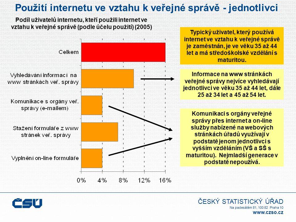 ČESKÝ STATISTICKÝ ÚŘAD Na padesátém 81, 100 82 Praha 10 www.czso.cz Použití internetu ve vztahu k veřejné správě - jednotlivci Typický uživatel, který používá internet ve vztahu k veřejné správě je zaměstnán, je ve věku 35 až 44 let a má středoškolské vzdělání s maturitou.