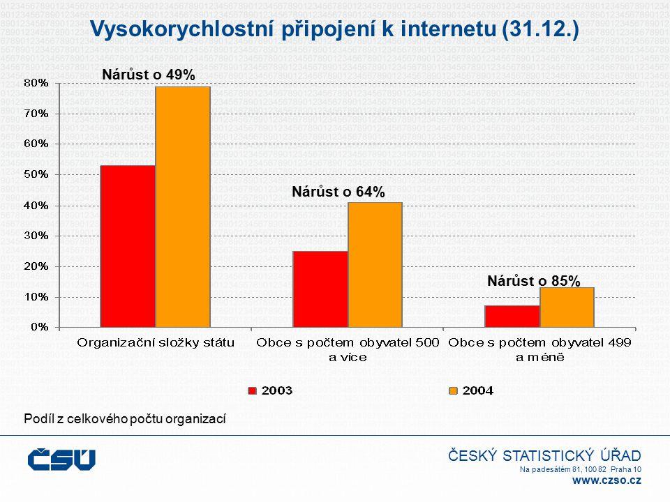 ČESKÝ STATISTICKÝ ÚŘAD Na padesátém 81, 100 82 Praha 10 www.czso.cz Vysokorychlostní připojení k internetu (31.12.) Podíl z celkového počtu organizací Nárůst o 49% Nárůst o 85% Nárůst o 64%