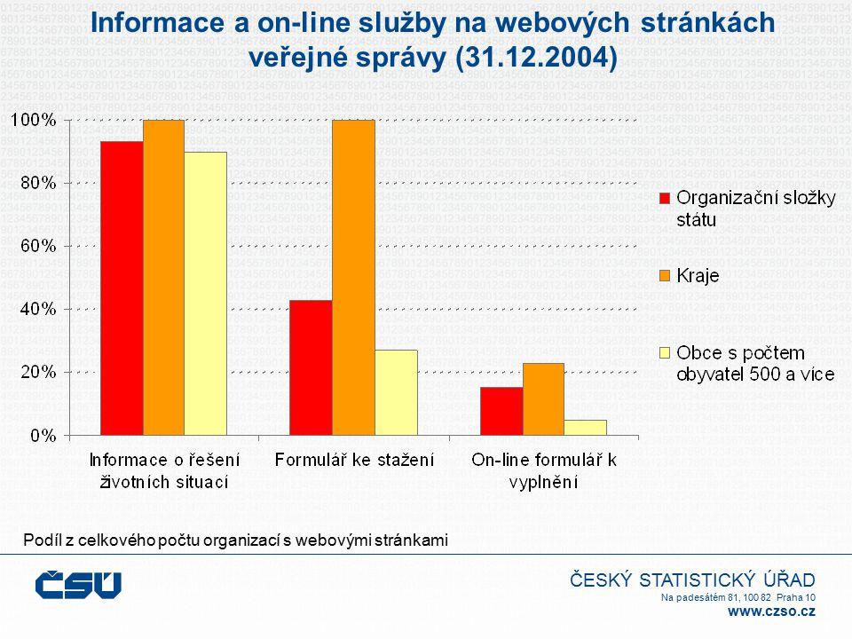 ČESKÝ STATISTICKÝ ÚŘAD Na padesátém 81, 100 82 Praha 10 www.czso.cz Informace a on-line služby na webových stránkách veřejné správy (31.12.2004) Podíl z celkového počtu organizací s webovými stránkami