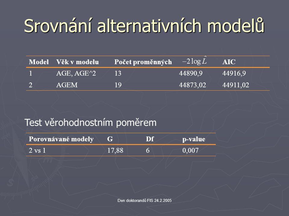 Den doktorandů FIS 24.2.2005 Srovnání alternativních modelů ModelVěk v modeluPočet proměnnýchAIC 1AGE, AGE^21344890,944916,9 2AGEM19 44873,02 44911,02