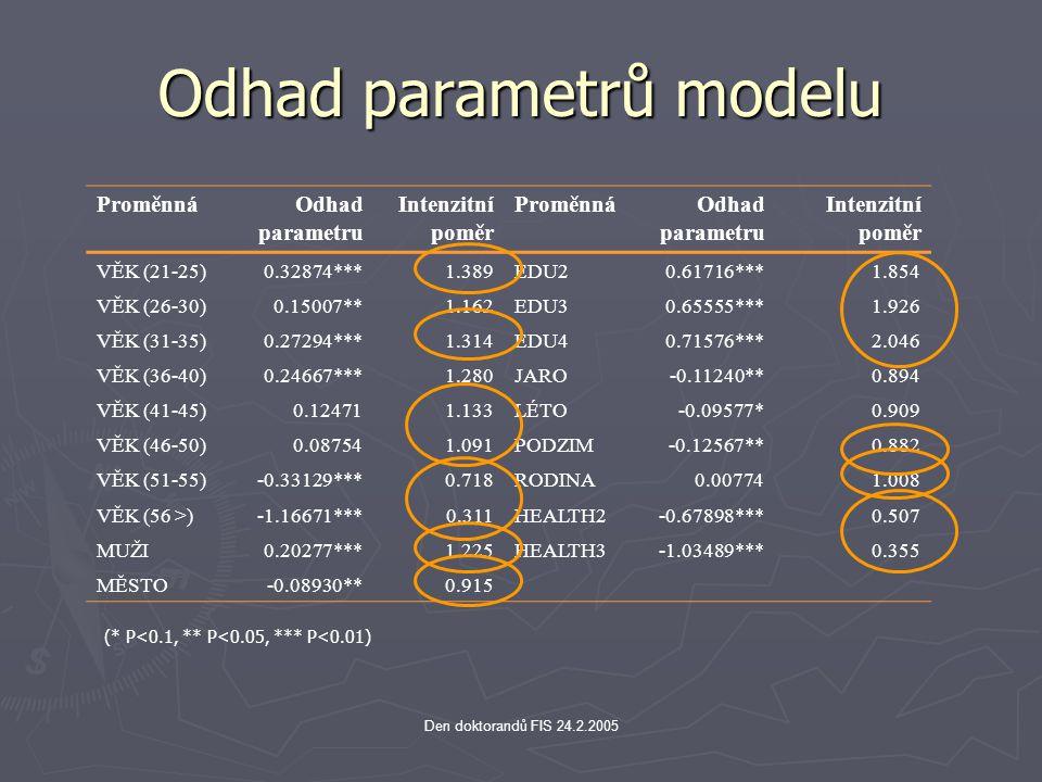 Den doktorandů FIS 24.2.2005 Odhad parametrů modelu ProměnnáOdhad parametru Intenzitní poměr ProměnnáOdhad parametru Intenzitní poměr VĚK (21-25)0.328
