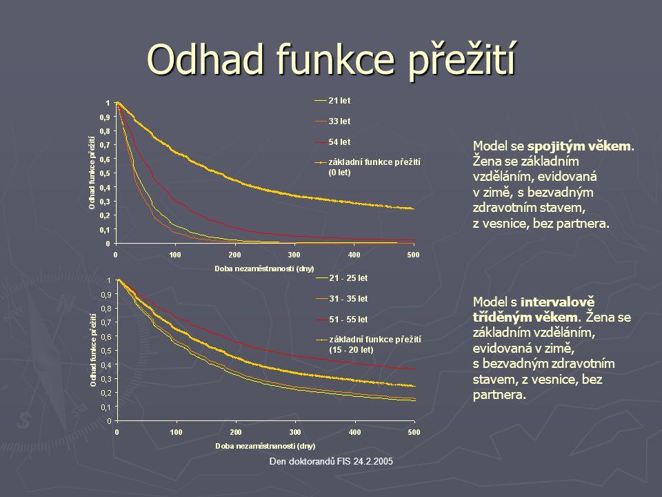 Den doktorandů FIS 24.2.2005 Odhad funkce přežití Model s intervalově tříděným věkem. Žena se základním vzděláním, evidovaná v zimě, s bezvadným zdrav