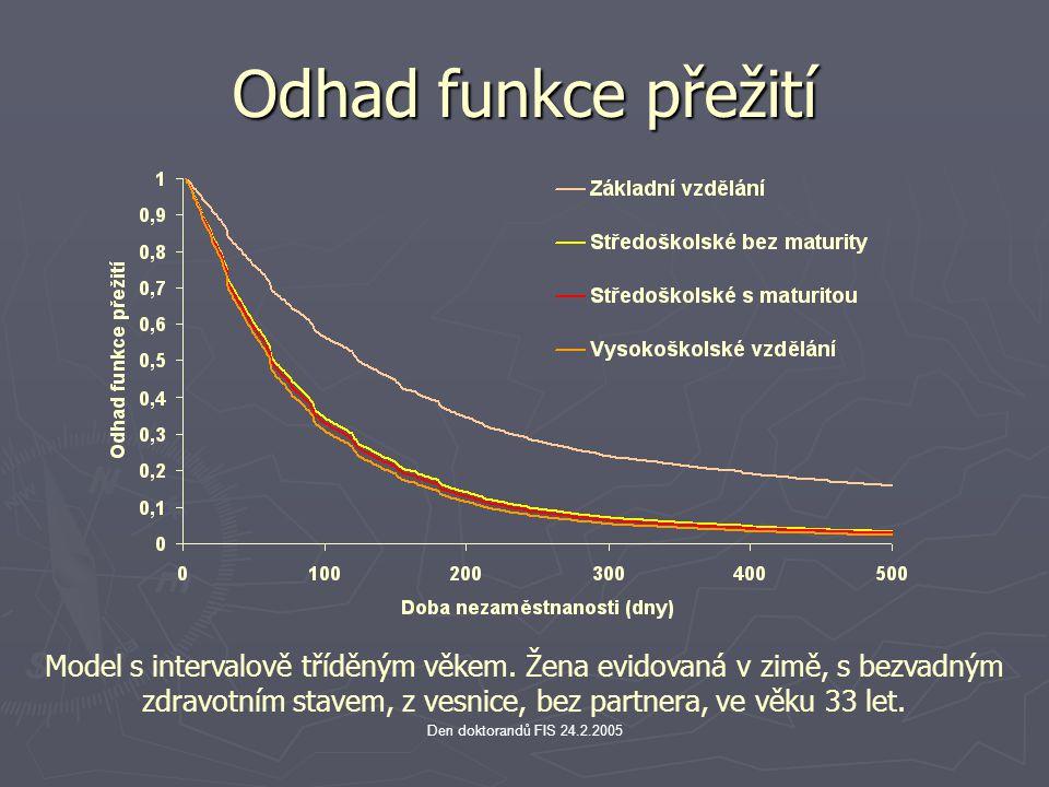 Den doktorandů FIS 24.2.2005 Odhad funkce přežití Model s intervalově tříděným věkem. Žena evidovaná v zimě, s bezvadným zdravotním stavem, z vesnice,