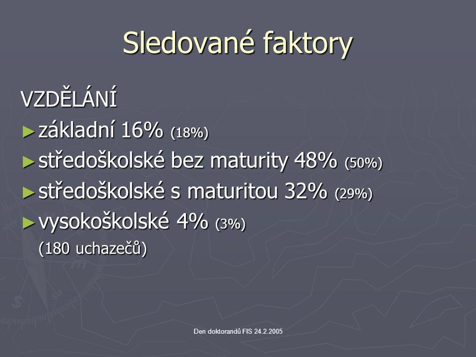 Den doktorandů FIS 24.2.2005 Sledované faktory VZDĚLÁNÍ ► základní 16% (18%) ► středoškolské bez maturity 48% (50%) ► středoškolské s maturitou 32% (2