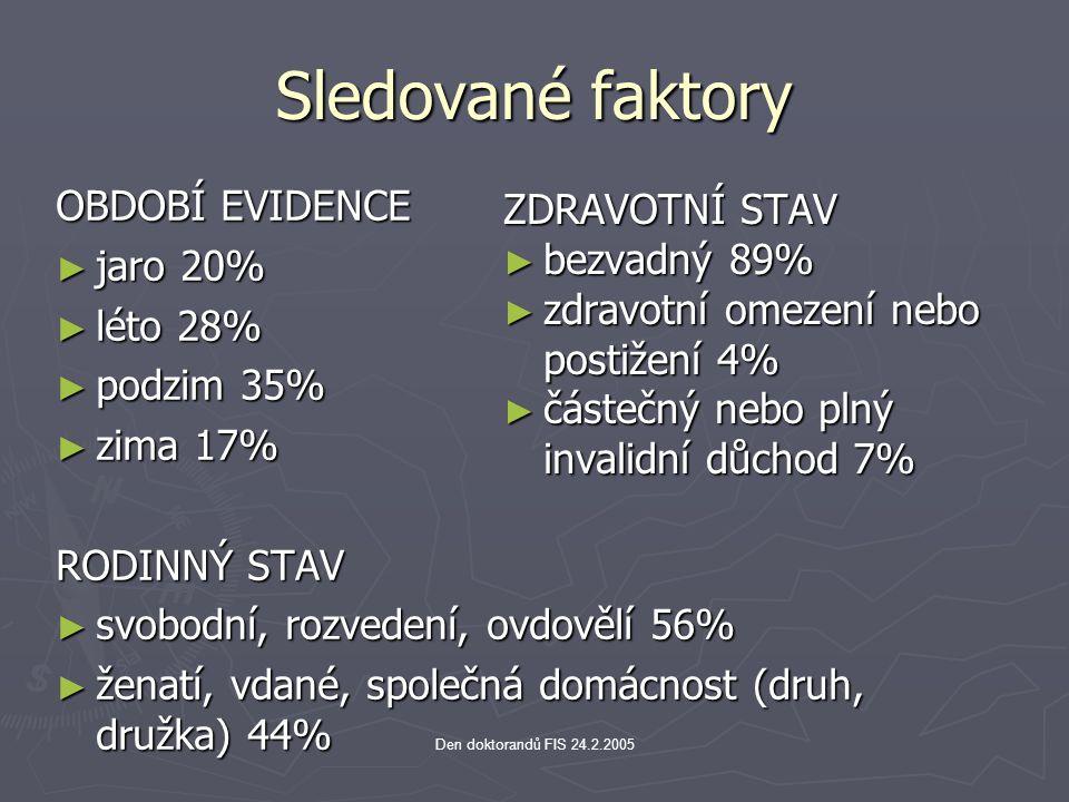 Den doktorandů FIS 24.2.2005 Sledované faktory OBDOBÍ EVIDENCE ► jaro 20% ► léto 28% ► podzim 35% ► zima 17% RODINNÝ STAV ► svobodní, rozvedení, ovdov
