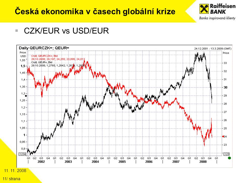 11. 11. 2008 / strana11 Česká ekonomika v časech globální krize  CZK/EUR vs USD/EUR