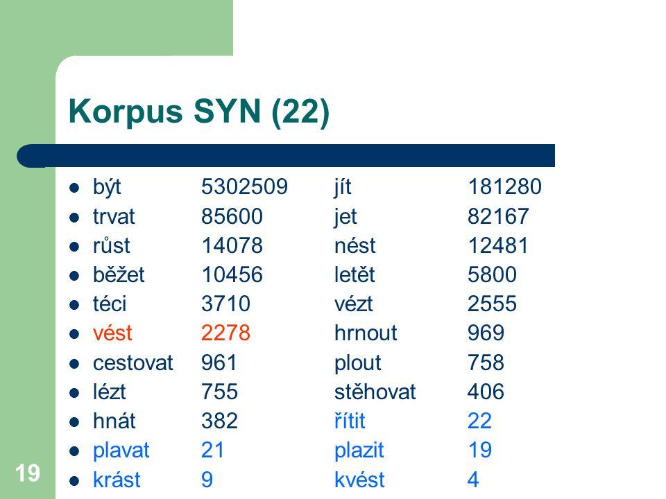 19 Korpus SYN (22) být5302509jít181280 trvat85600jet82167 růst14078nést12481 běžet10456letět5800 téci3710vézt2555 vést2278hrnout969 cestovat961plout75