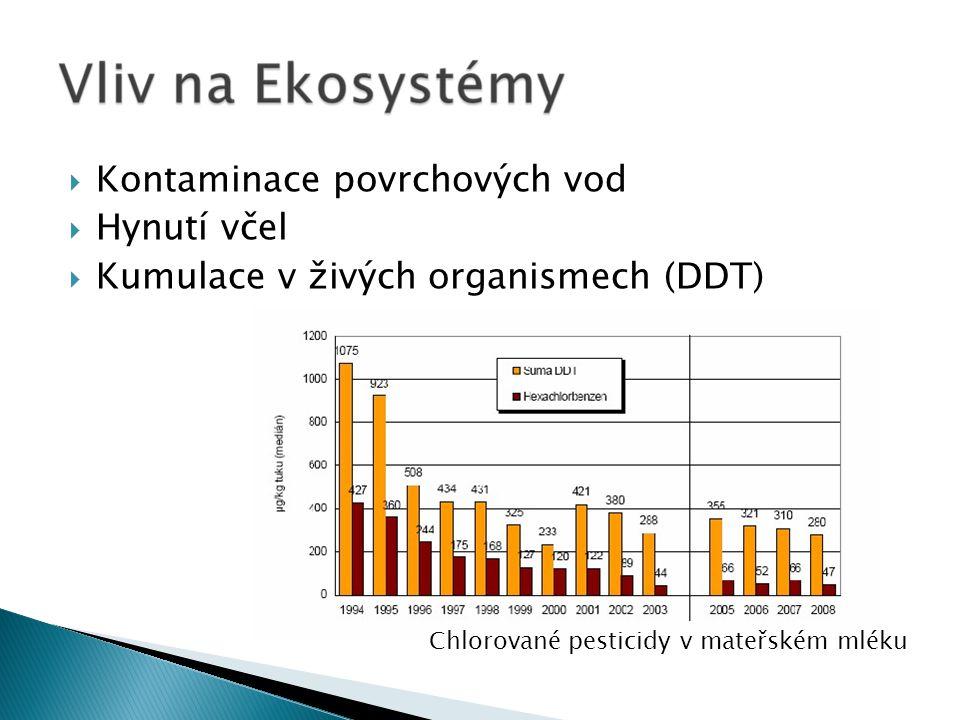  Kontaminace povrchových vod  Hynutí včel  Kumulace v živých organismech (DDT) Chlorované pesticidy v mateřském mléku