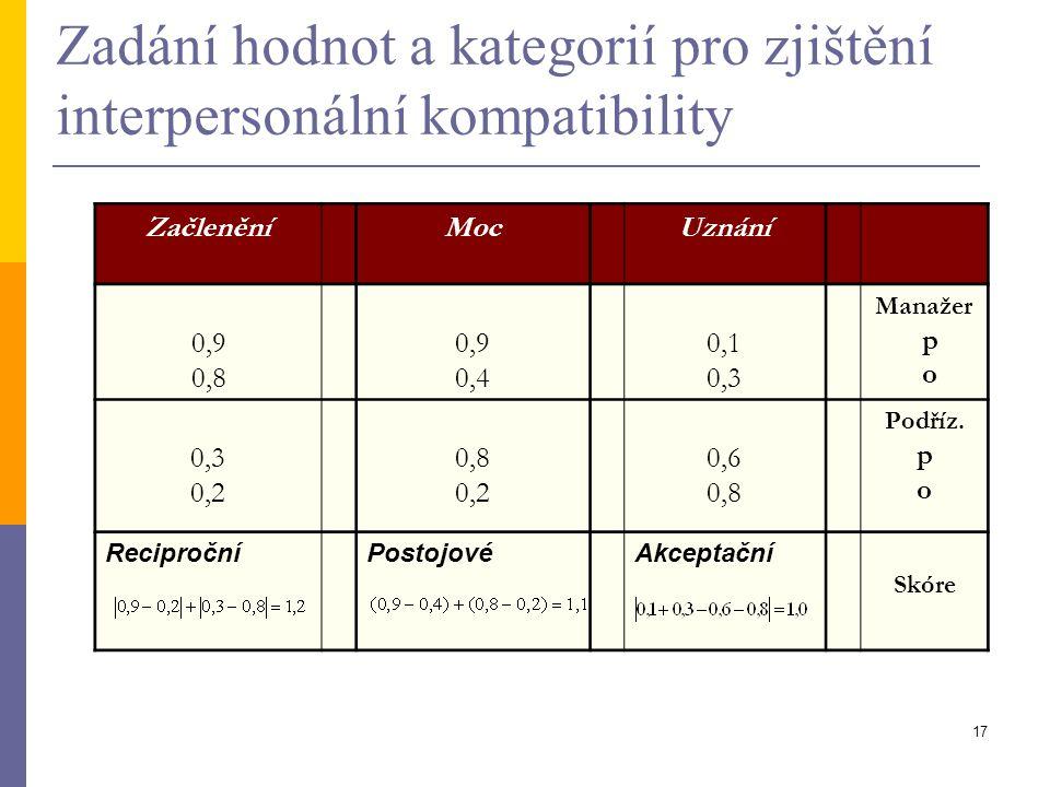 17 Zadání hodnot a kategorií pro zjištění interpersonální kompatibility ZačleněníMocUznání 0,9 0,8 0,9 0,4 0,1 0,3 Manažer p o 0,3 0,2 0,8 0,2 0,6 0,8