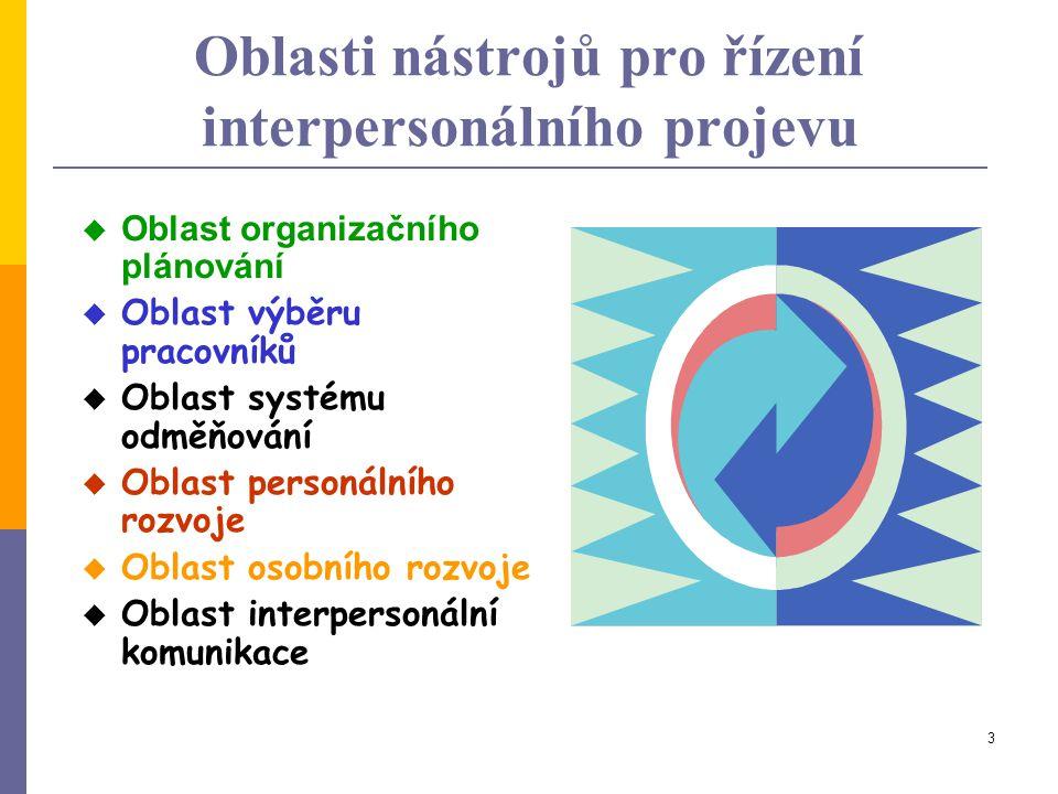 3 Oblasti nástrojů pro řízení interpersonálního projevu  Oblast organizačního plánování  Oblast výběru pracovníků  Oblast systému odměňování  Obla
