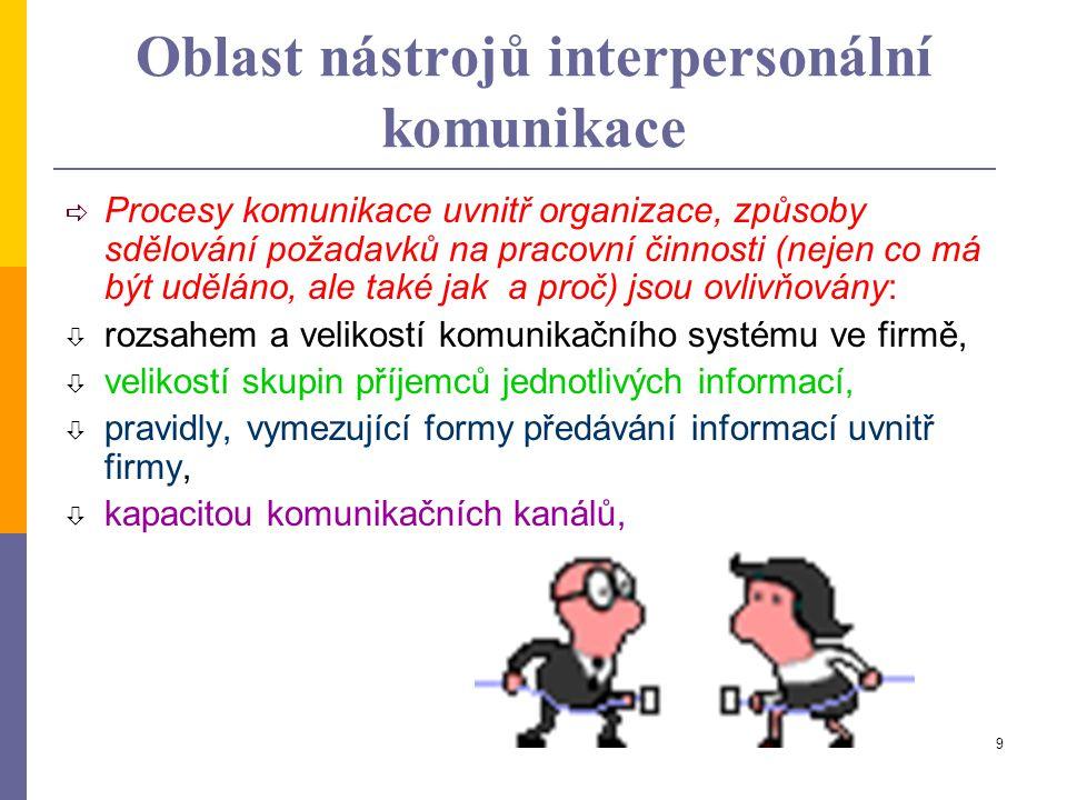 9 Oblast nástrojů interpersonální komunikace  Procesy komunikace uvnitř organizace, způsoby sdělování požadavků na pracovní činnosti (nejen co má být