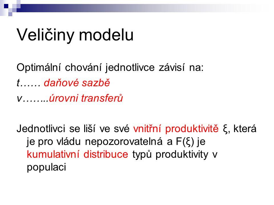 Veličiny modelu Optimální chování jednotlivce závisí na: t…… daňové sazbě v……..úrovni transferů Jednotlivci se liší ve své vnitřní produktivitě ξ, kte
