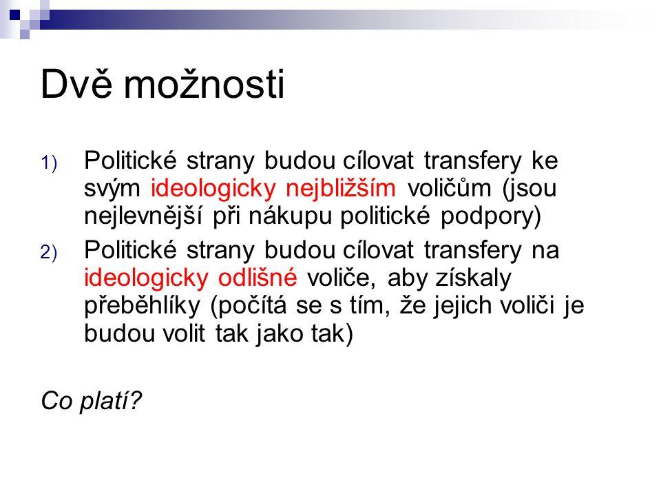 Dvě možnosti 1) Politické strany budou cílovat transfery ke svým ideologicky nejbližším voličům (jsou nejlevnější při nákupu politické podpory) 2) Pol