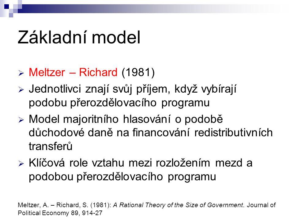 Základní model  Meltzer – Richard (1981)  Jednotlivci znají svůj příjem, když vybírají podobu přerozdělovacího programu  Model majoritního hlasován