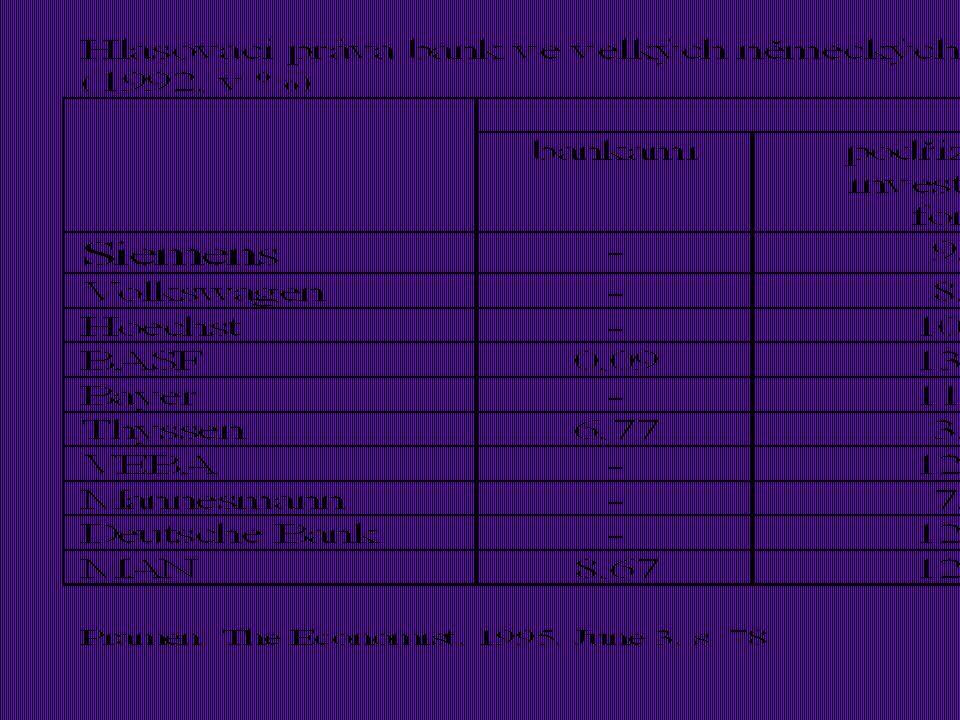 u podíl na správě společnosti * kontrolní balík akcií * proxy-system u podíl na zisku společnosti * dividendy a dividendová politika * GDR u v případě likvidace podíl na likvidačním zůstatku Práva majitele akcií