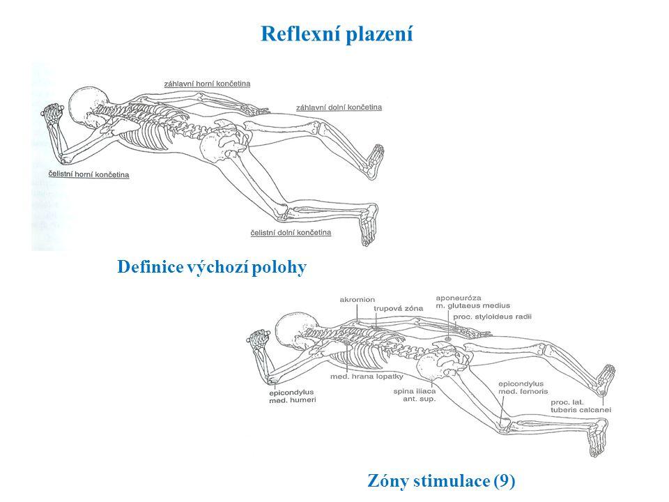 Reflexní plazení Zóny stimulace (9) Definice výchozí polohy