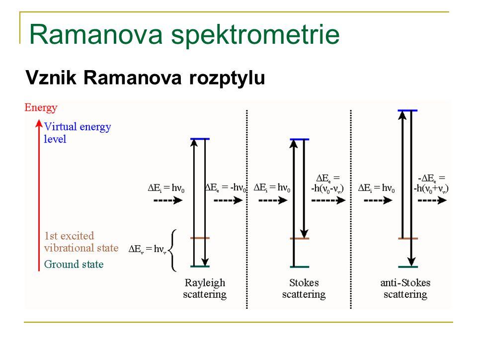 Ramanova spektrometrie Vznik Ramanova rozptylu