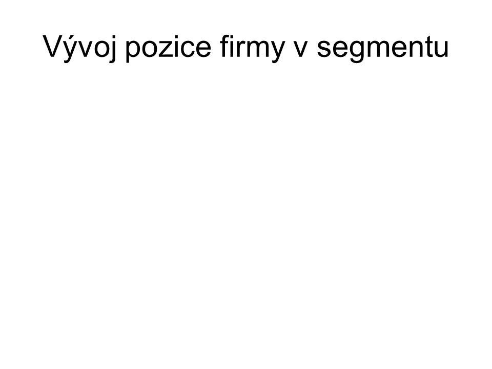 Analýza životního cyklu segmentů - fáze růstu - fáze stagnace - fáze úpadku - fáze stagnace v sedle