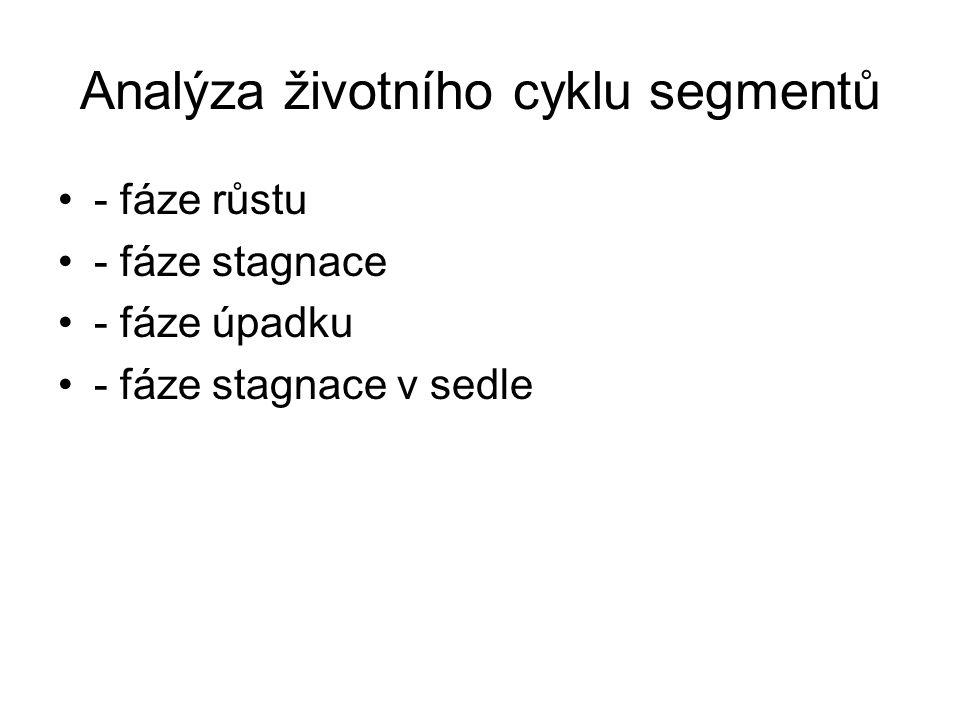 Ideální křivka životního cyklu segmentu